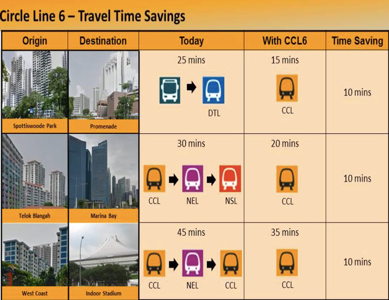 Circle Line 6 - Travel Time Saving