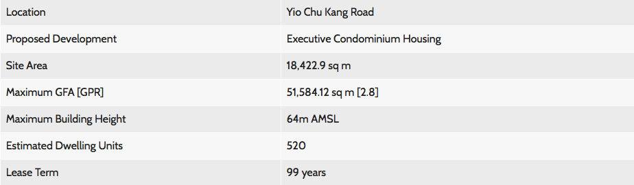 Yio Chu Kang Land Parcel