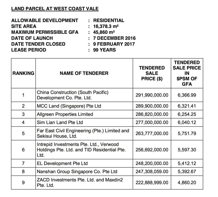 West Coast Land Bids